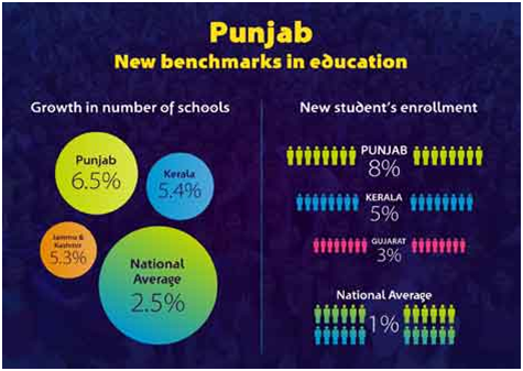 Punjab new benchmark in education